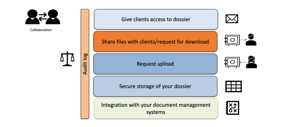 Scheme of our GDPRDirekt solution